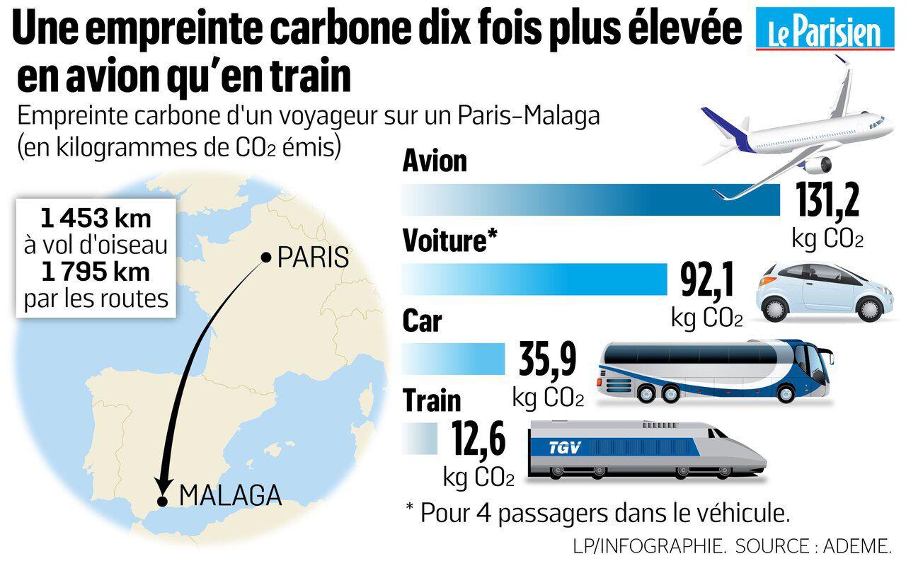 empreinte carbone avion vs train, car et voiture