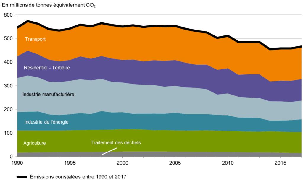 Empreinte carbone : évolution des émissions de gaz à effet de serre en France