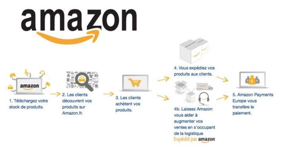 schéma explicatif du fonctionnement Marketplace chez Amazon