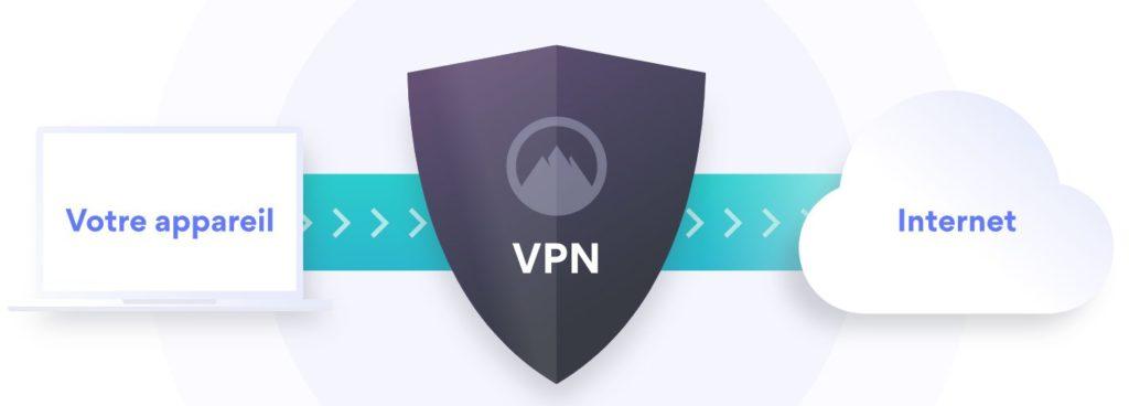 vpn : une sécurité pour la domotique