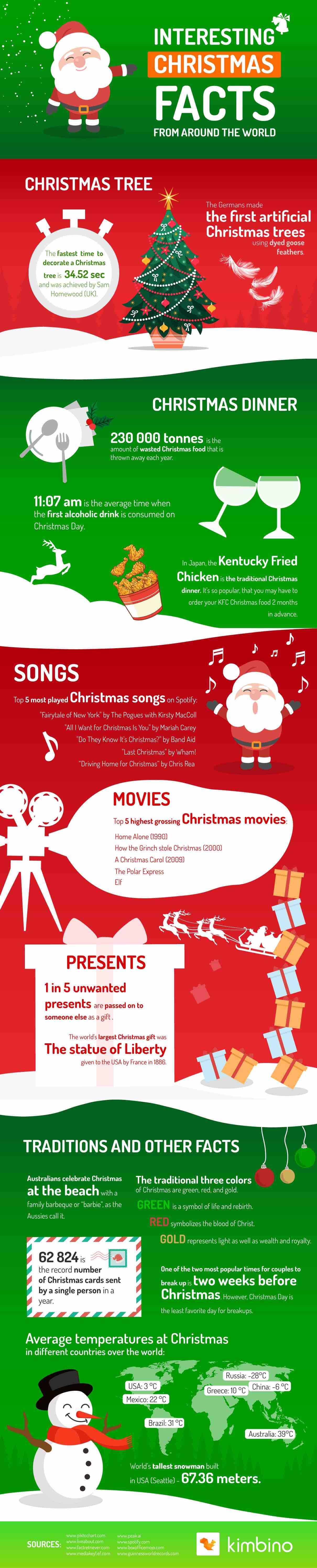 Infographie des faits intéressants sur Noël