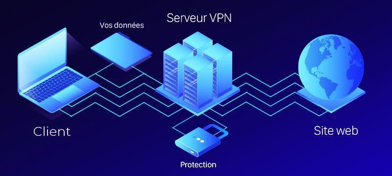 Schéma qu'est-ce qu'un VPN ?
