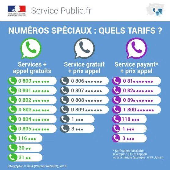 Comment savoir si un numéro de téléphone est surtaxé ?