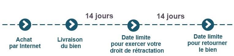 droit de rétractation pour la vente à distance : 14 jours