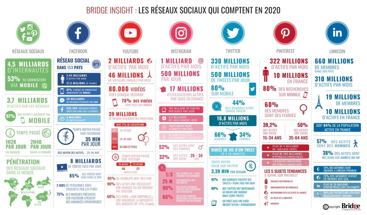 chiffres des réseaux-sociaux en France en 2020