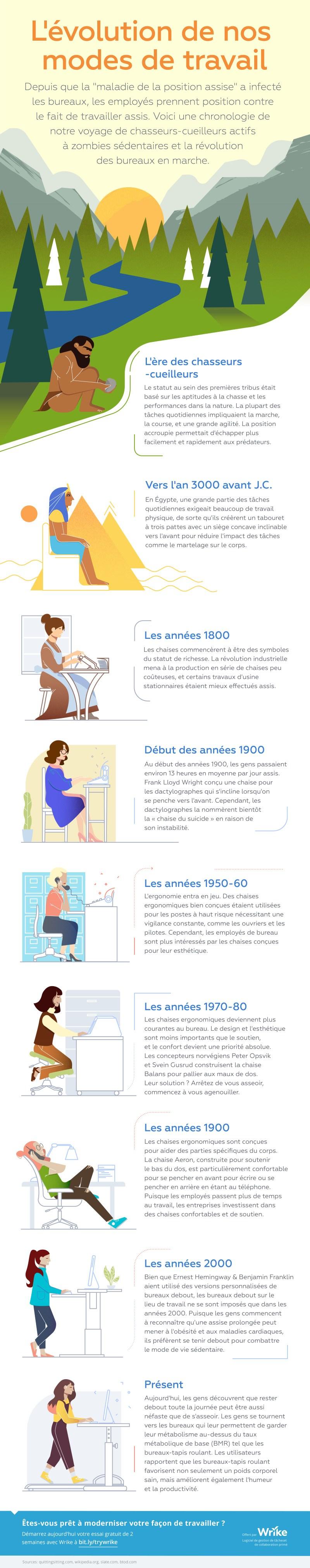 Prendre position : l'évolution de l'employé de bureau en infographie