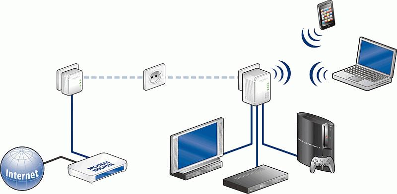 prise cpl wifi