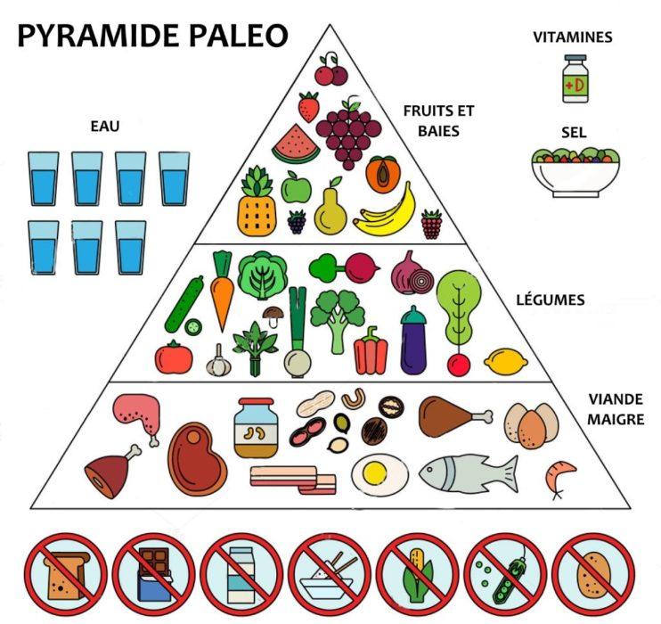pyramide paléo