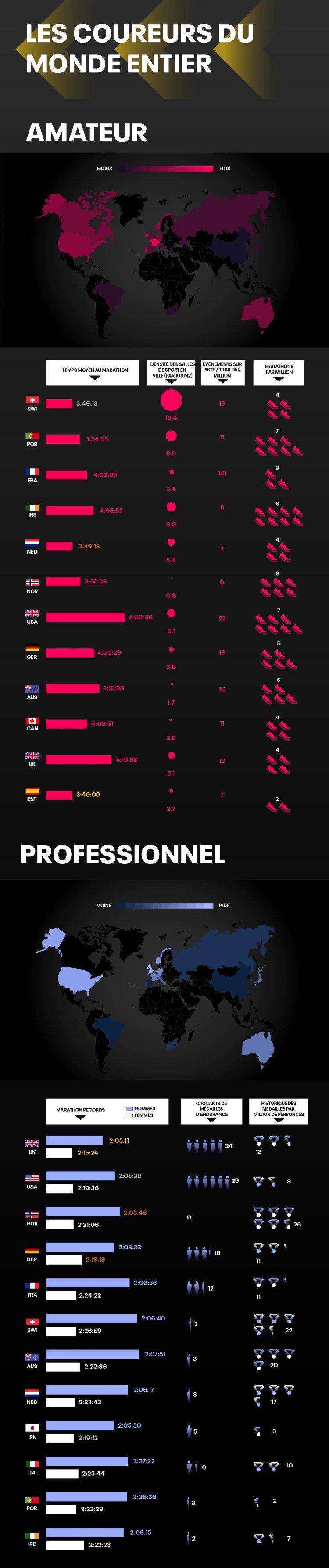 Infographie : étude sur les coureurs