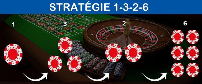 stratégie 1326 à la roulette
