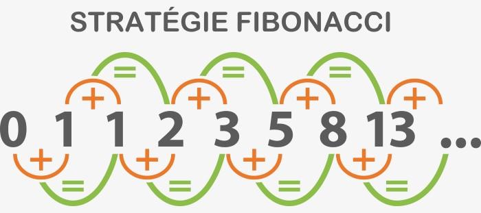 stratégie Fibonacci à la roulette