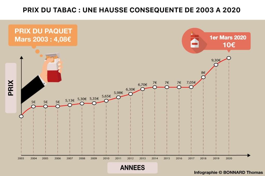 augmentation du prix du tabac en France de 2003 à 2020