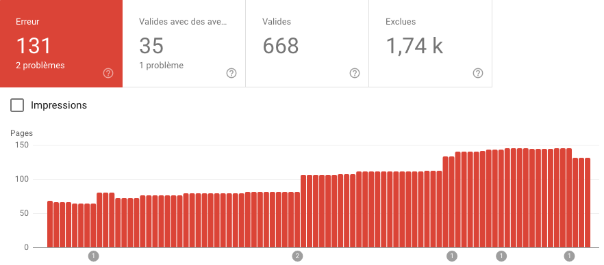 erreurs search console