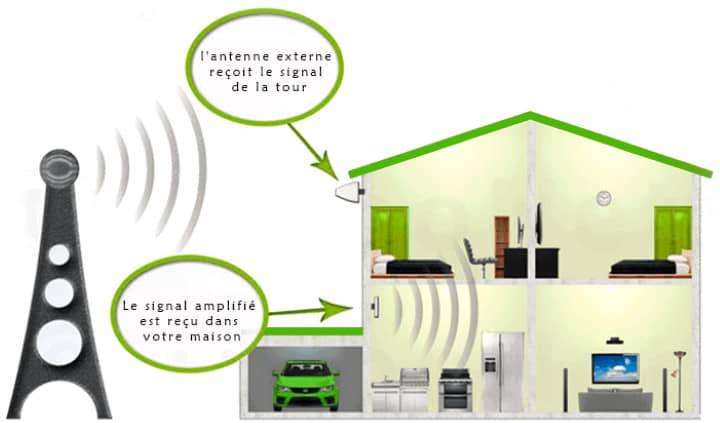 amplificateur mobile gsm schéma : comment ça marche ?