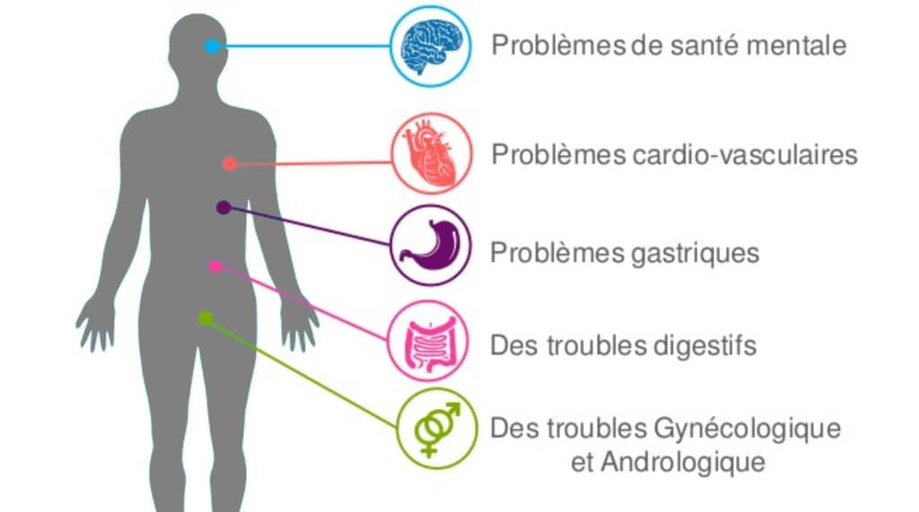 conséquences du stress sur la santé