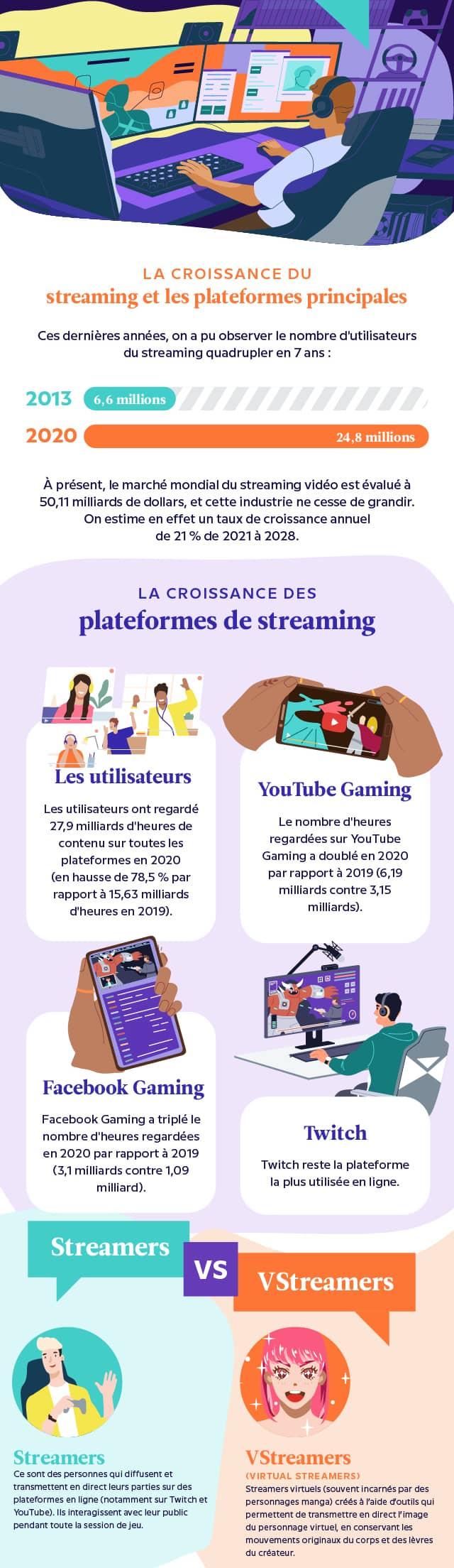 croissance des plateformes de streaming