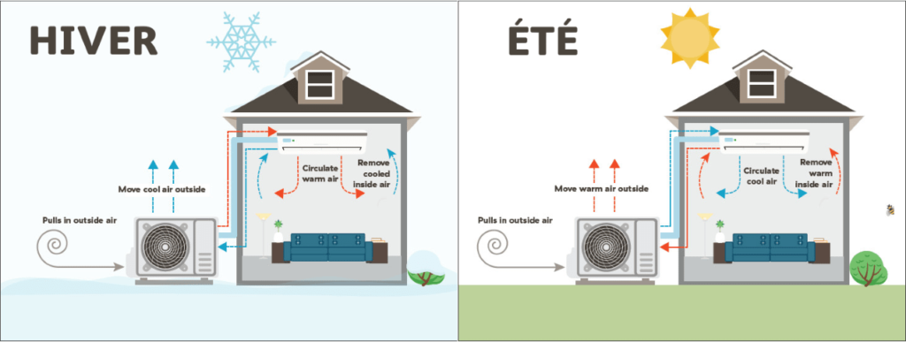 Fonctionnement d'une pompe à chaleur climatiseur réversible hiver / été
