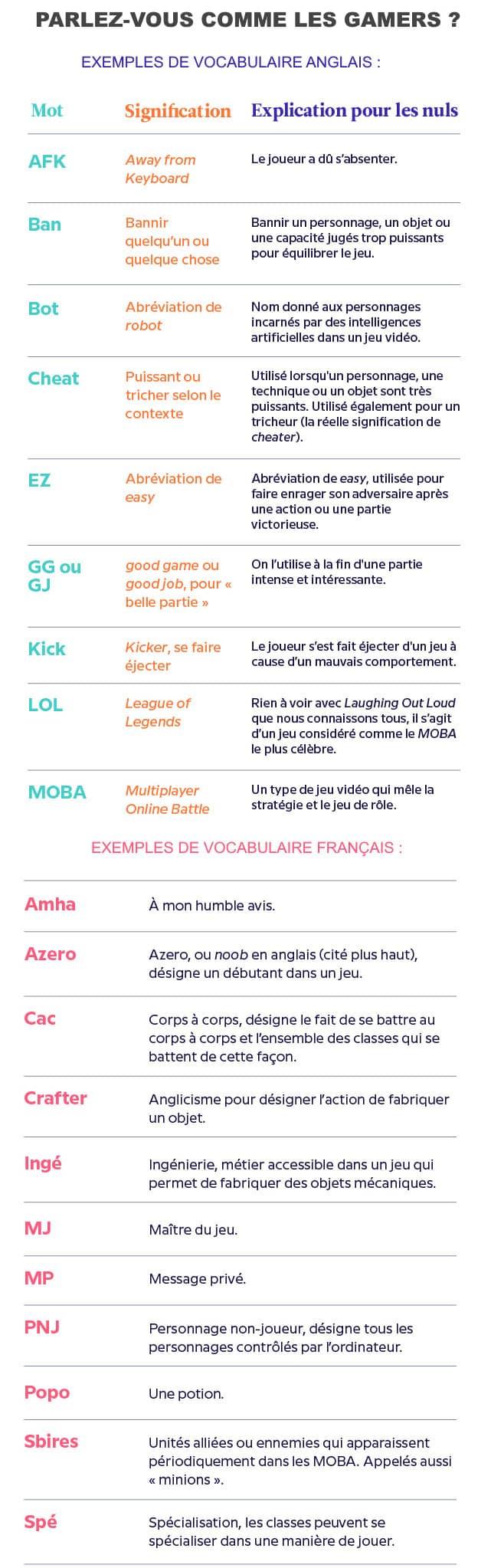 vocabulaire des gamers