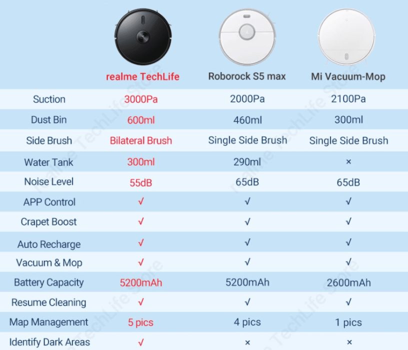 comparaison Realme TechLife Xiaomi Roborock S5 Max-Mi-Vacuum-Mop