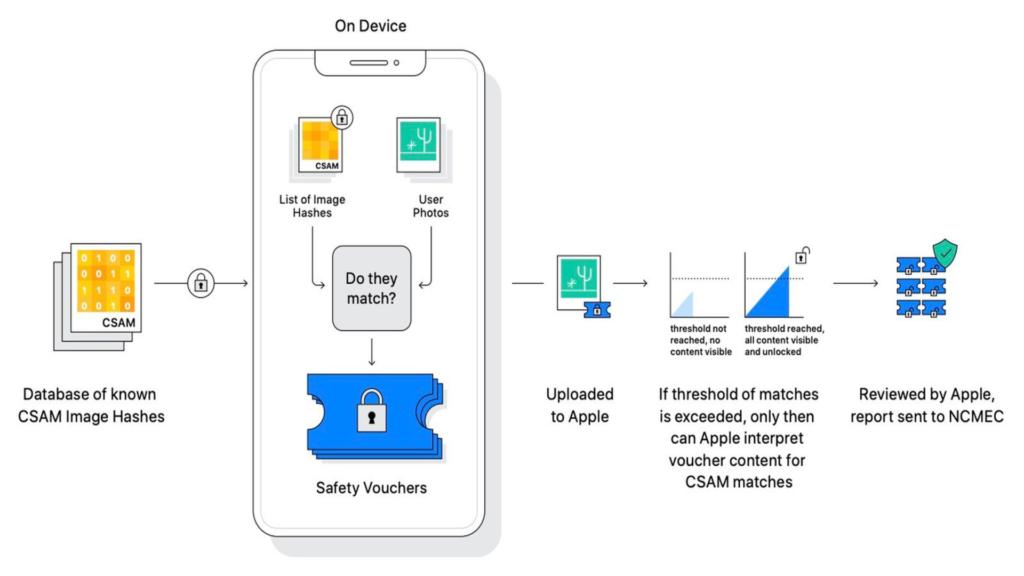 Apple et NeutralHash système en image
