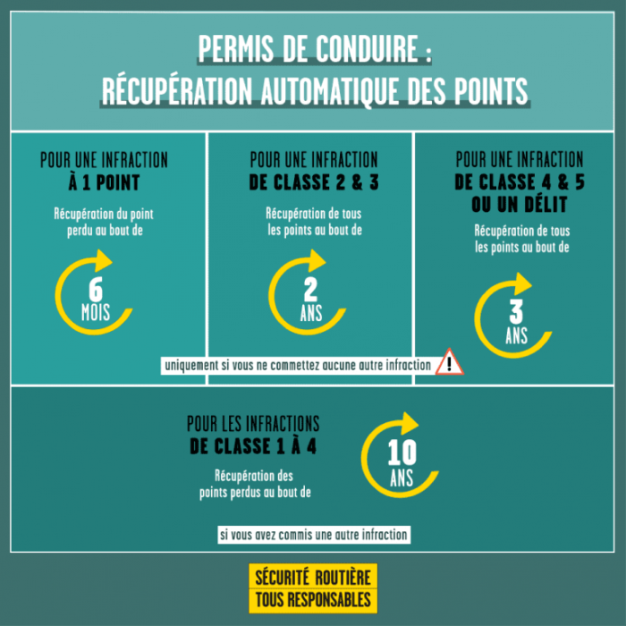 récupération automatique de points du permis de conduire