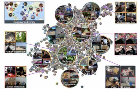 Ego4D : Éduquer IA à voir le monde à travers vos yeux
