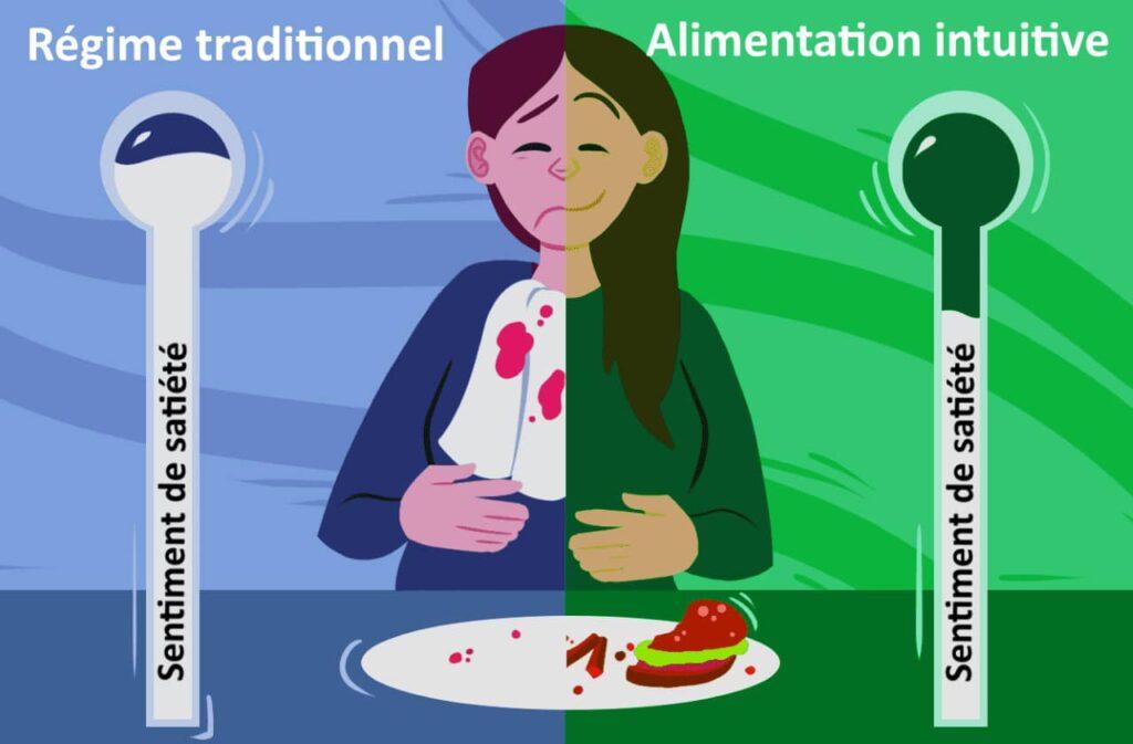 Comparaison du sentiment de satiété d'un régime traditionnel avec l'alimentation intuitive