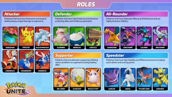 Rôles pokemon dans pokémon unite